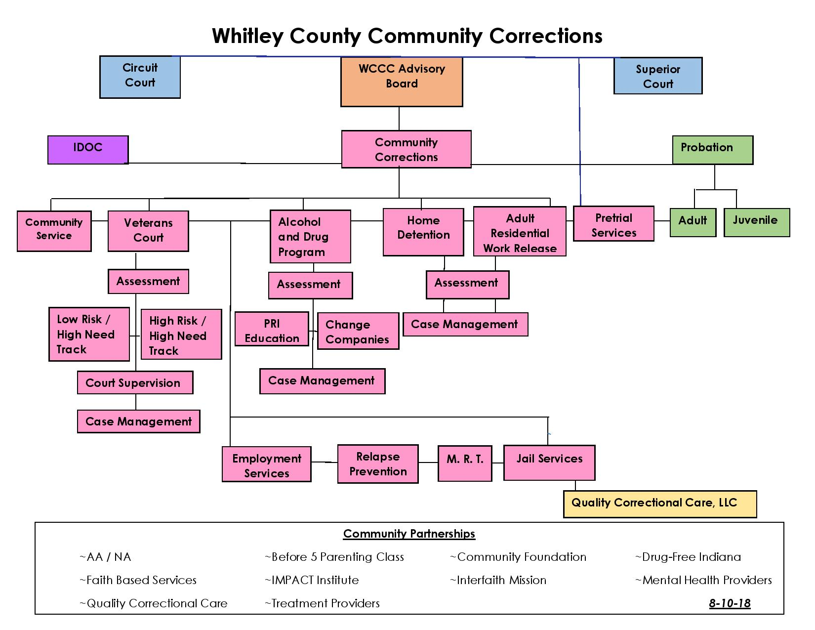 Whitley County Community Corrections